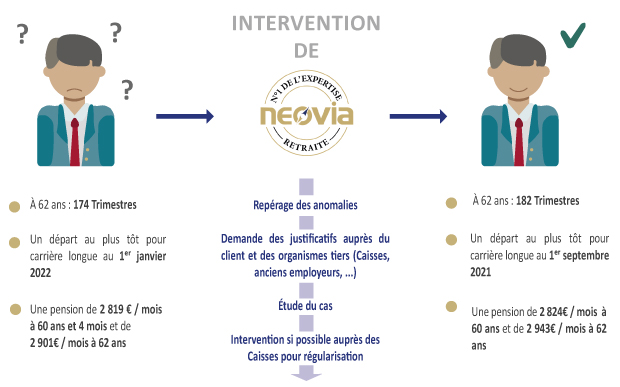 Situation de Monsieur Legendre avant et après l'intervention de NEOVIA